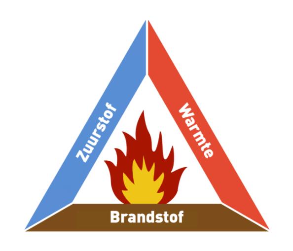 Vuur driehoek